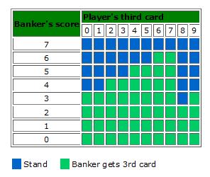 3r card regels bij de baccarat spelregels