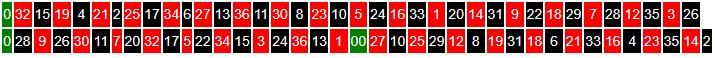 indeling roulettewiel Europees roulette boven en Amerikaans roulette onder